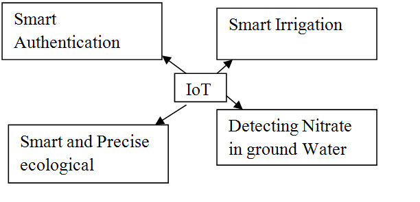 A Comparative study on Internet Of Things (IoT) and its