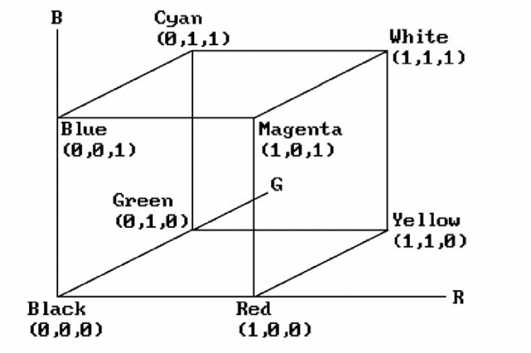 Diagrammatic representation for RGB Color Spaces.
