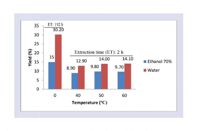 Effect solvent, extraction time, and temperature on total yield extract