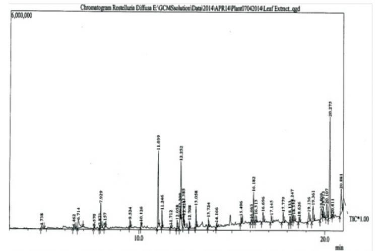 GCMS chromatograph of ethyl acetate extract of Rostellularia diffusa