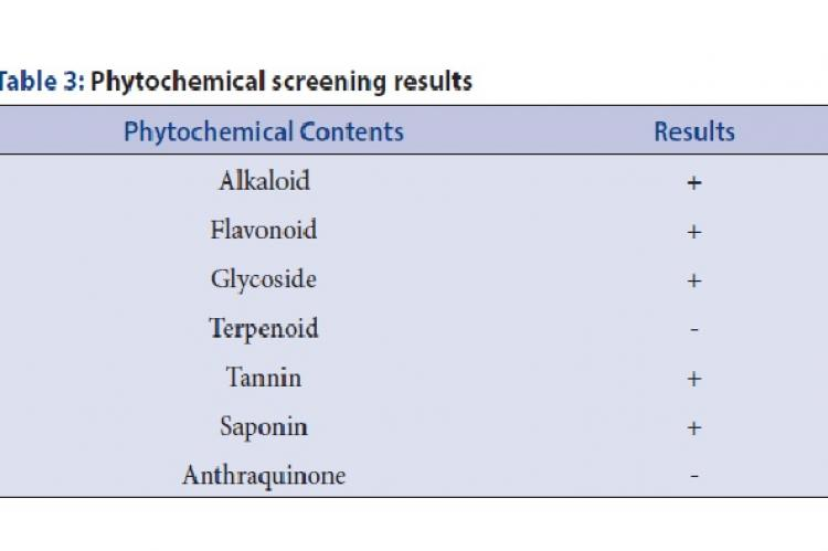 Phytochemical screening results