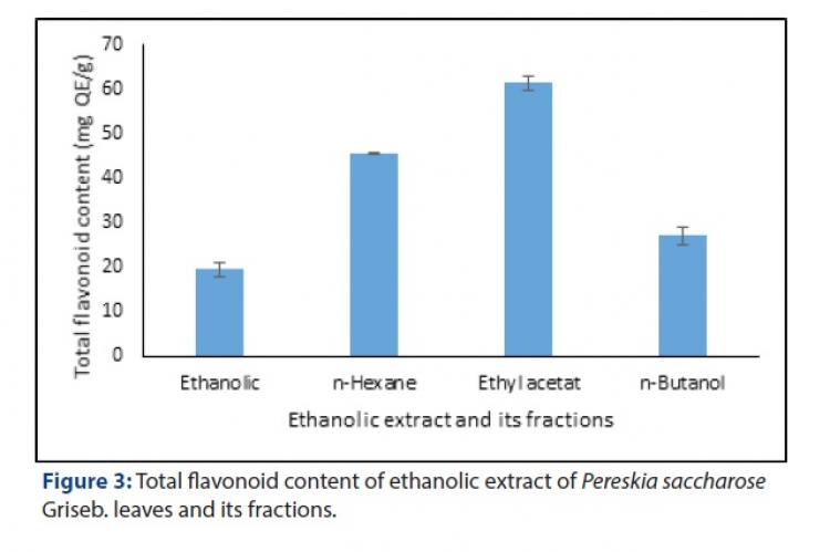 Total flavonoid content of ethanolic extract of Pereskia saccharose Griseb. leaves and its fractions.