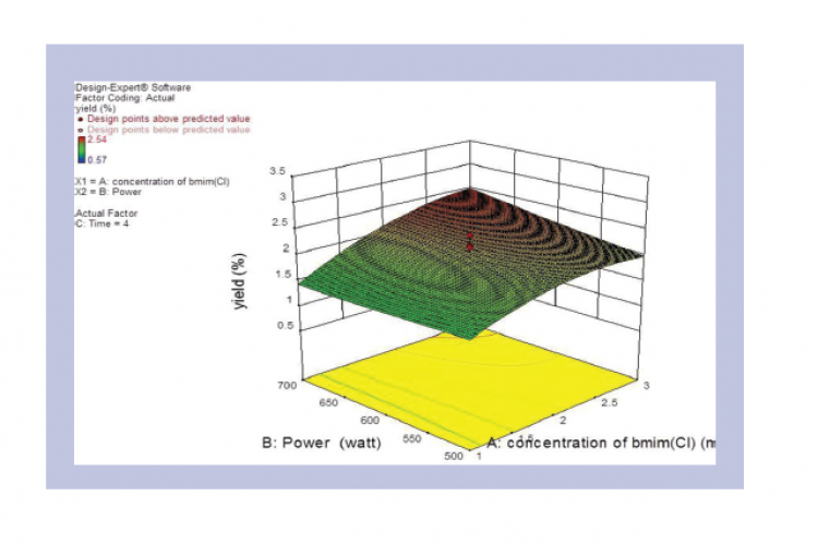 3-D Response surface plot.