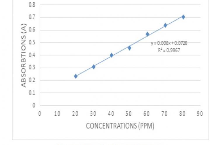 Standard Calibration Curve of Gallic Acid