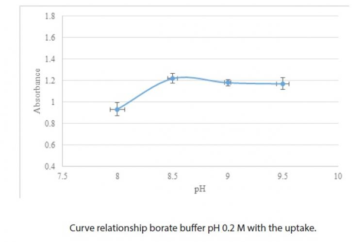 Curve relationship borate buffer pH 0.2 M with the uptake