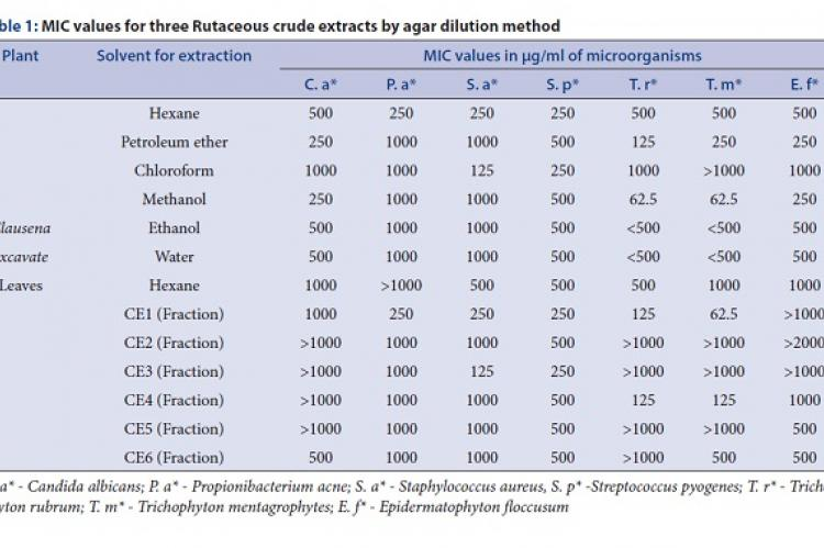 MIC values for three Rutaceous crude extracts by agar dilution method