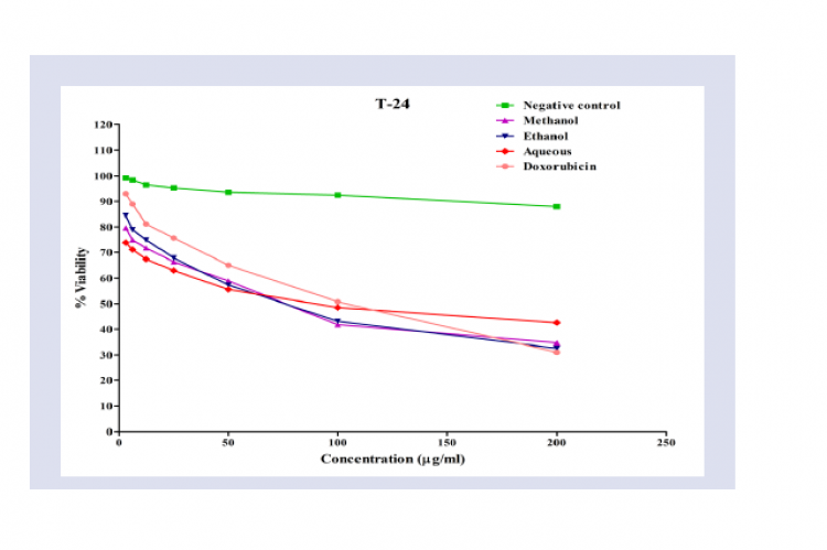 Cytotoxicity cell viability of S. glauca Negative control, Ethyl acetate, Methanol, Ethanol, Aqueous,