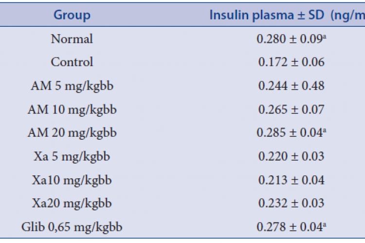 Insulin Plasma (ng/dl) on diabetic animal model induced by alloxan.