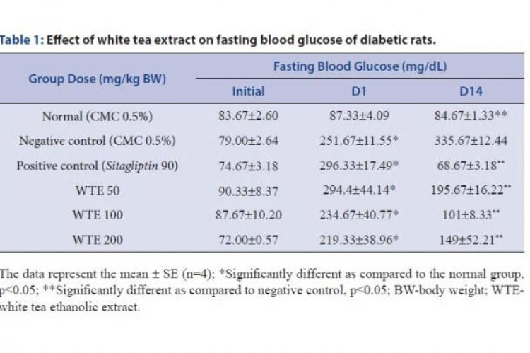 Effect of white tea extract on fasting blood glucose of diabetic rats