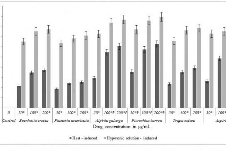 Effect of hydro-alcoholic extracts of five test herbs on heat-induced and hypotonic solution induced hemolysis of erythrocyte membrane