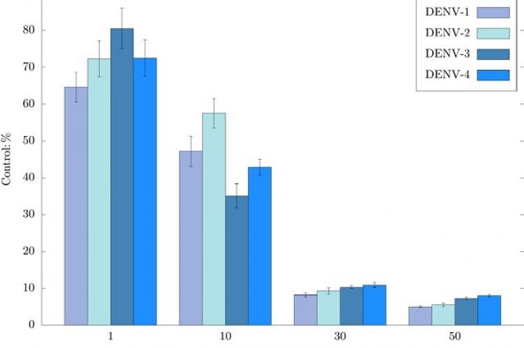 Antiviral activity of β-caryophyllene on dengue virus serotypes in the in situ cellular-ELISA assay