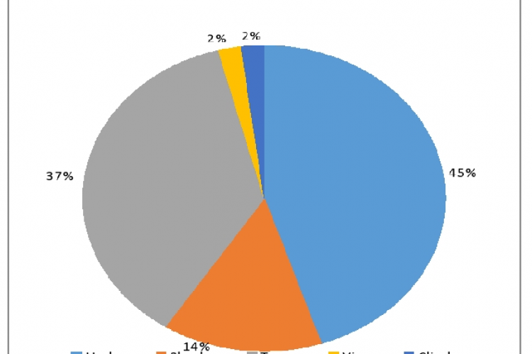 Percentage of habit types of the total studied plant specimens used for the treatment of carbuncle