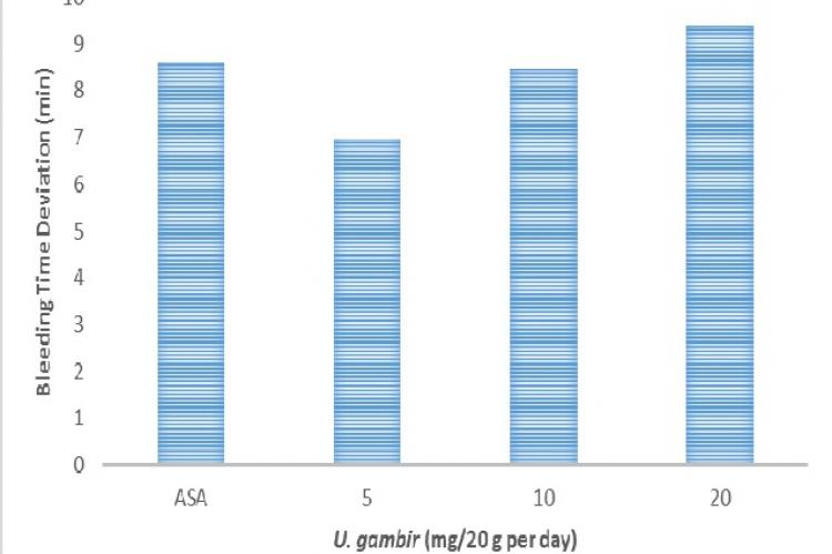 Dose-dependent reduction on bleeding time parameter between U. gambir and control. ASA: acetylsalicylic acid