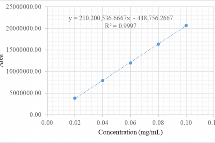 The calibration curve of standard hispidulin.