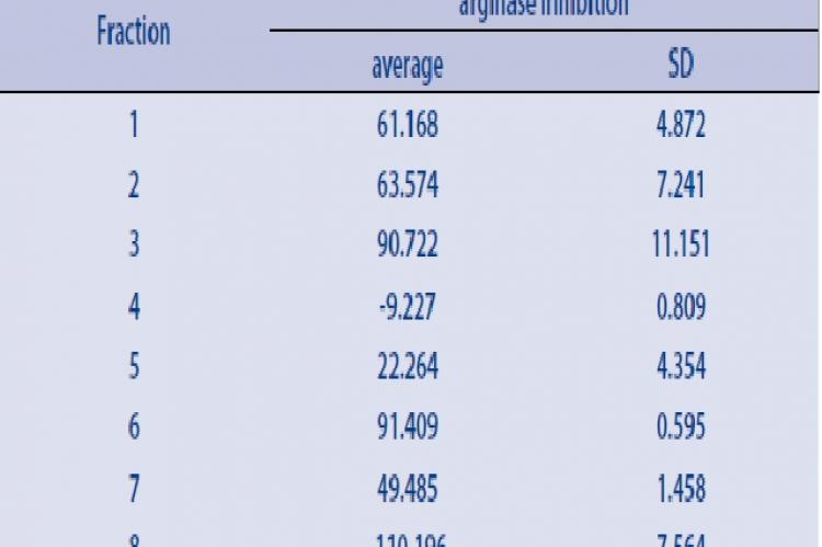 Average arginase inhibition in eight fractions from ethyl acetate extract