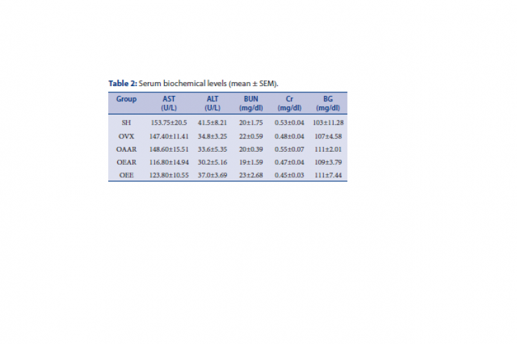Table 2: Serum biochemical levels (mean ± SEM).