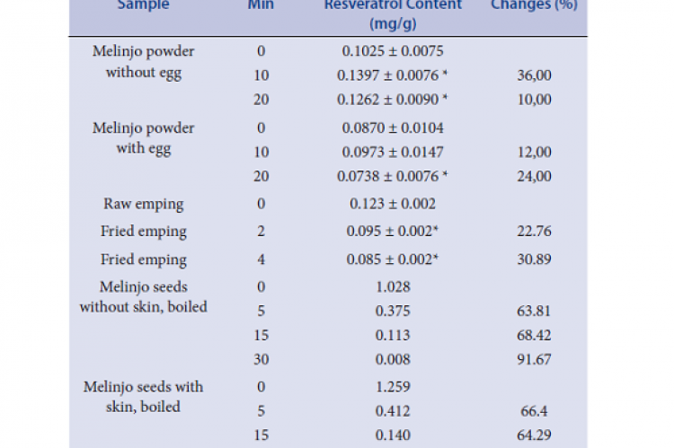 Resveratrol content in melinjo powder, emping, and melinjo seeds