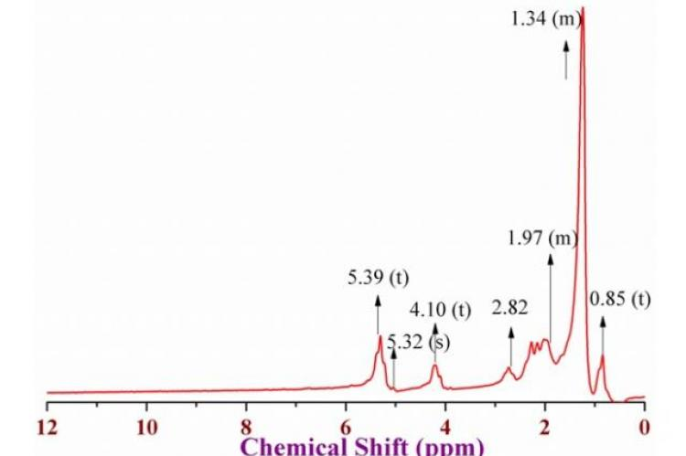 nmr spectrum chemical shift