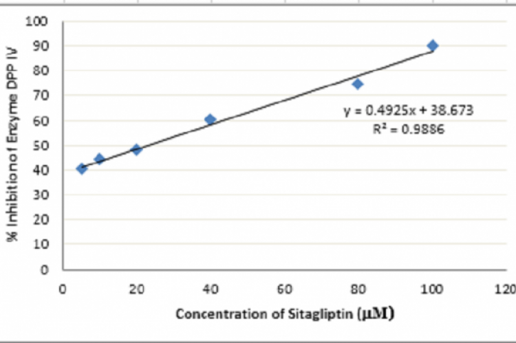Inhibition of DPP IV by Sitagliptin at Various Concentration