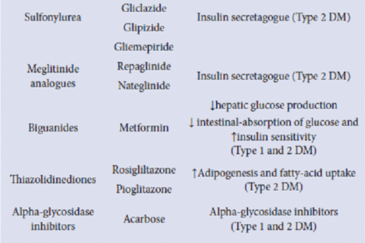 DM current therapies