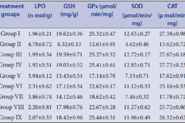 The levels of LPO, GSH, GPx, SOD and CAT levels in the control, toxin treated plant extract and standard drug treated rats