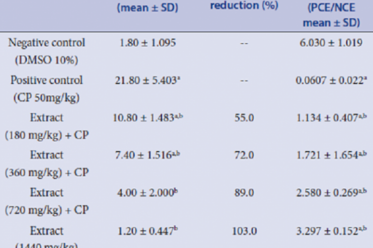 Incidence of frequency of MNPCE, MNPCE reduction and CTI in mouse bone marrow