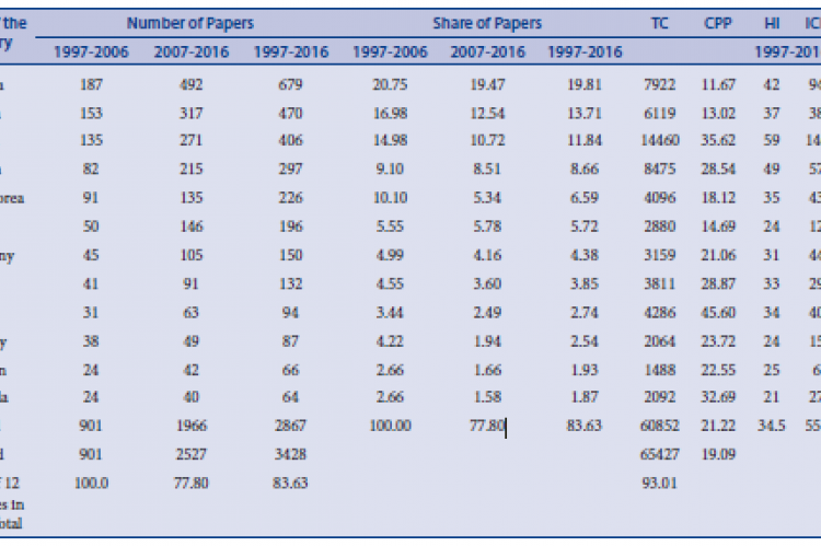 Global Publication Share of Top 12 Most Productive Countriesin Glycyrrhiza glabra during 1997-2016.