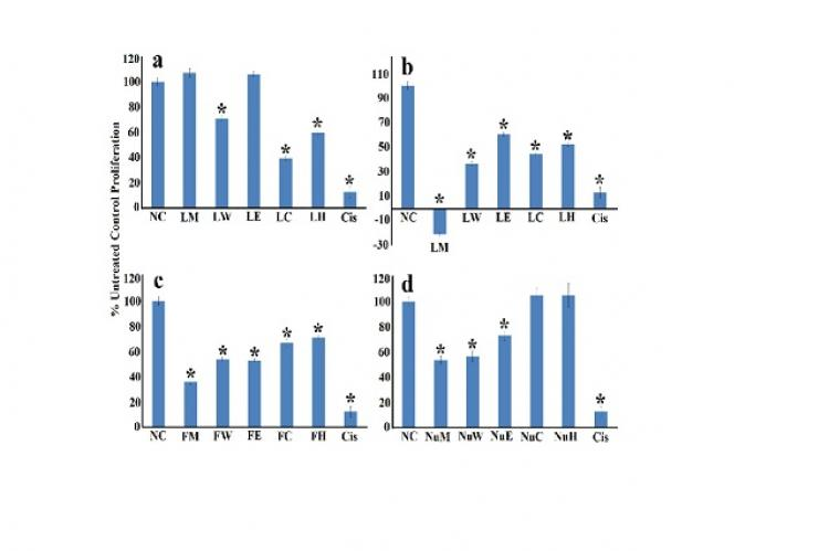 Figure 1: Anti-proliferative activity of (a) T. carpentariae leaf extracts, (b) T. grandiflora leaf extracts, (c) T. grandiflora fruit extracts and (d) T. grandiflora nut extracts against Caco-2 carcinoma cells measured as percentages of the untreated control cells. Results are expressed as mean percentages ± SEM of triplicate determinations. L = leaf; F = fruit; Nu = nut; M = methanolic extract; W = aqueous extract; E = ethyl acetate extract; C = chloroform extract; H = hexane extract; NC = negative (untre