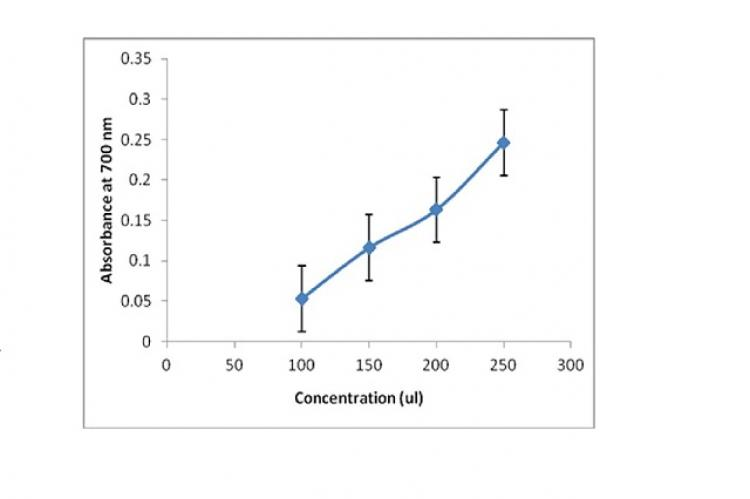 Linear increase in reducing power of Diplocyclos extract with increase in concentration as absorbance increases.