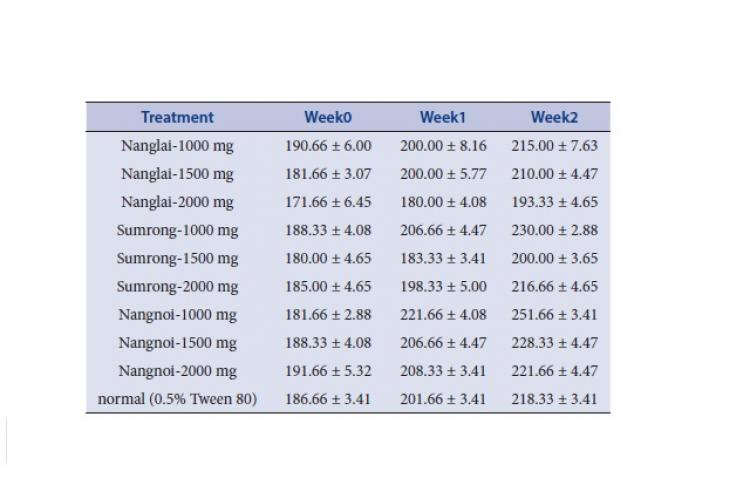 Body weight (g) of rats in the acute toxicity study (n=6)