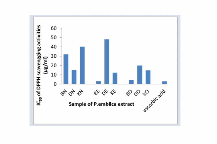 IC50 of DPPH scavengging activities of P.emblica extract.