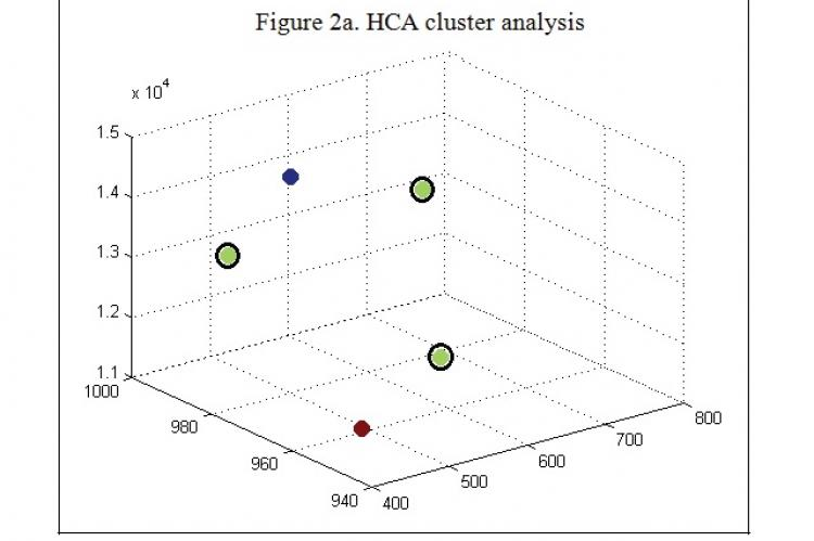 HCA cluster analysis of five TPC samples
