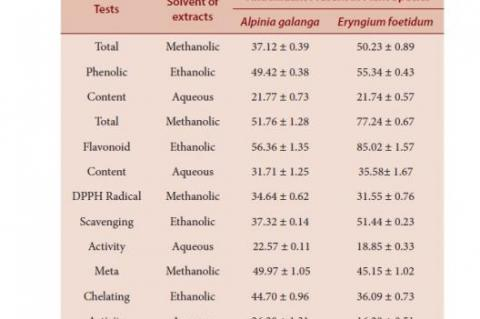 Antioxidant activity of various extracts of rhizome of Alpinia galanga and leaves of Eryngium foetidum