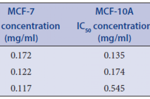 Effective concentration (EC50), inhibitory concentration (IC50) and therapeutic index