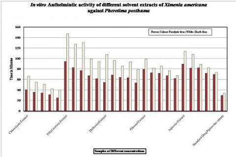 In vitro Anthelmintic activity of different solvent extracts of Ximenia americana against Pheretima posthuma