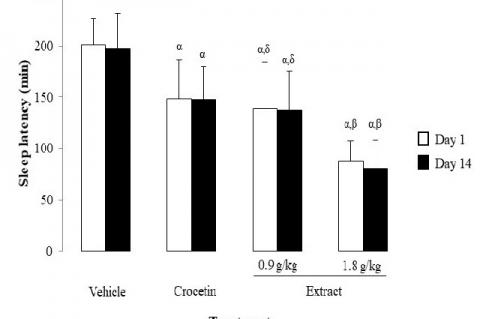 Effects of ethanol extract of Gardenia augusta (L.) Merr. leaves on sleep latency in rats
