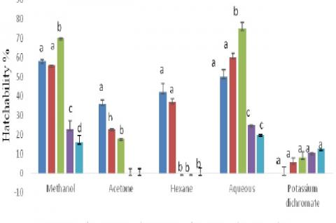 Percentage of hatched A. salina cysts incubated in different concentrations of V. karroo pod extracts and control