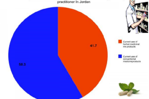 The Prevalence, Attitude and Awareness of Herbal Medicine Products Use Among Pharmacy Practitioner in Jordan