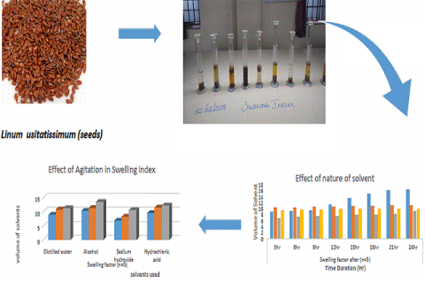 Optimization Method for Determination of Swelling Factor Linum usitatissimum Seeds