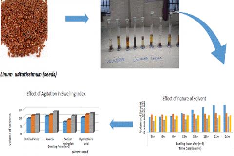 Optimization Method for Determination of Swelling Factor Linum usitatissimum Seeds