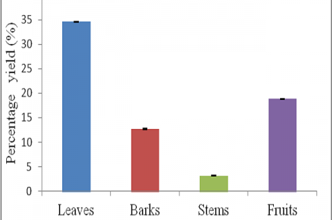 Percentage yield (mean, N=3) of methanolic extracts of leaves, barks, stems and fruits of A. philippinensis. The bars represent standard errors of means.