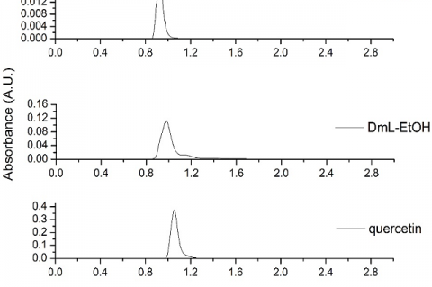 Chromatogram of the total extract and the reference standards.