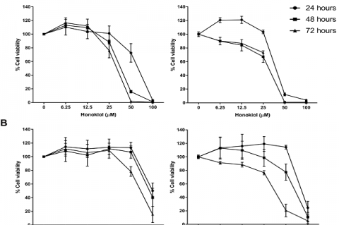 The cytotoxicity effect of honokiol and magnolol on ovarian cancer cells.