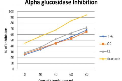 Percentage inhibitory activity of Trigonella foenum graecum, Ocimum sanctum, Curcuma longa on alpha-glucosidase enzyme activity in comparison with acarbose