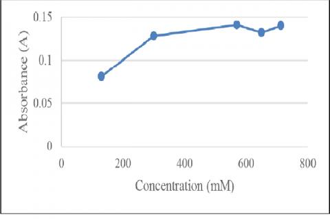 Optimization L-arginine substrate curve