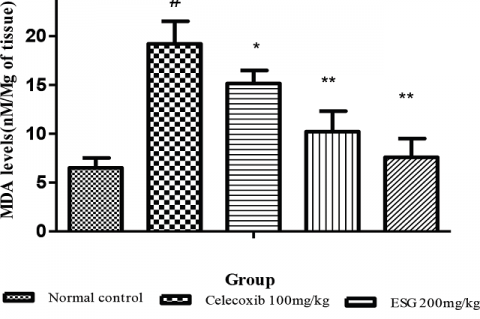 Effect of ESG and Piracetam MDA level (n=6) Results are expressed as mean of MDA level ± SEM