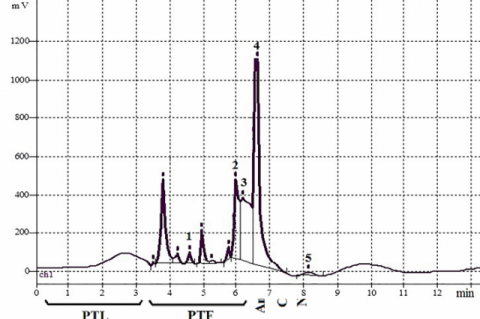 HPLC Quantification Of Hydroxycinnamic And Organic Acids Canadian Goldenrod Solidago Canadensis L