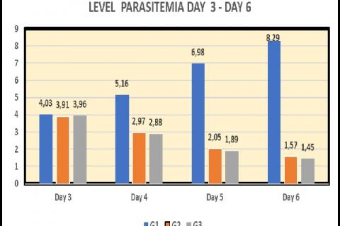 Observation of Parasitemia Level on 3rd – 6th Day