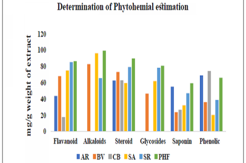 Comparative Profiling of Phytochemical Constituents in Individual plant extracts and PHF. (AR-Asparagus racemosus, BV-Bauhinia variegata, CB-Caesalpinia bonducella, SA-Saraca asoka, SR-Symplococus racemosus, PHF-Polyherbal formulation).