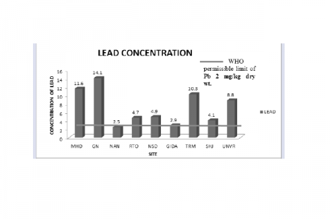 Graph showing lead concentration in various sampling sites. A cross line indicate the WHO level of lead concentration.